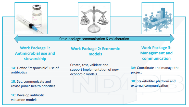 Work Package Schematic